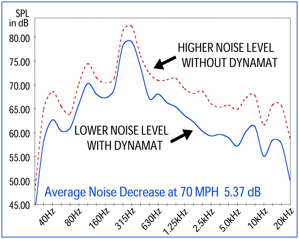 Dynamat Xtreme Noise Reduction